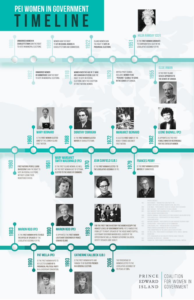 PEI Women in Government Timeline